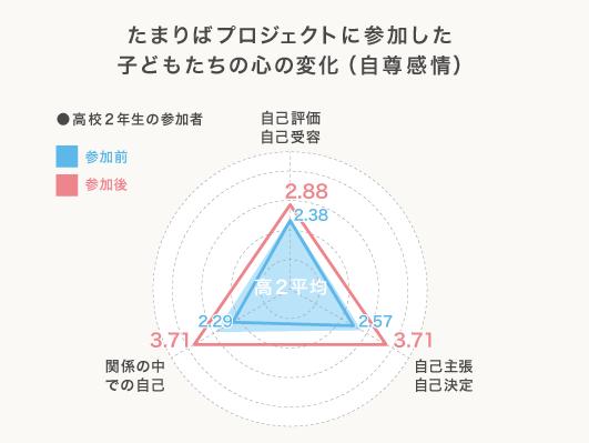 自尊感情の変化グラフ